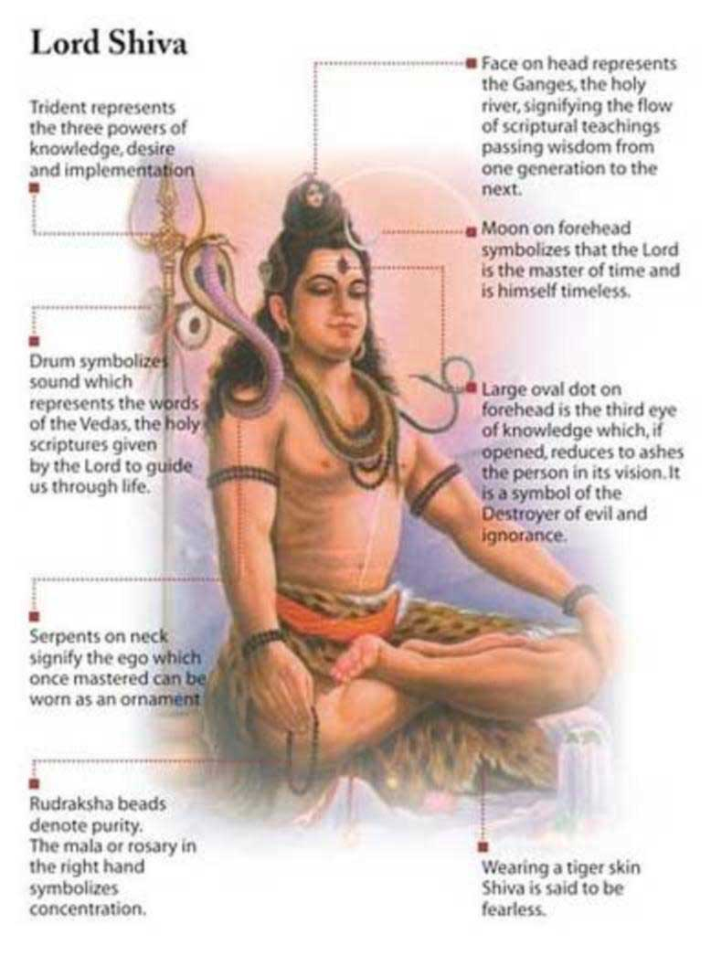 A chart showing the meaning of Shiva's symbols