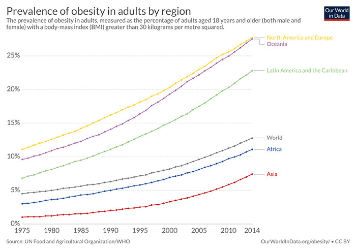 Global obesity levels